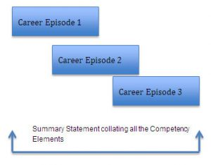 Summary Statement Engineers Australia